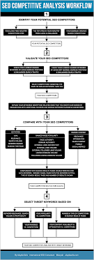 The Illustrated Seo Competitive Analysis Workflow Moz