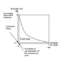 Risk Assessment Wikipedia