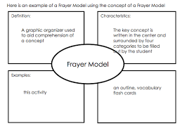Example Of Frayer Model Science Frayer Model Example Google Search Graphic