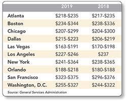Per Diem Chart Average 2019 Per Diem Rate Rises By 5 Meetings Conventions