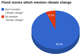 Analysis How Climate Change Features In Newspaper Coverage