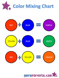 Colour Mixing Chart For Primary Colours Mixing Colors Guruparents