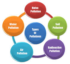 Types Of Water Pollution Chart 9 Different Types Of Pollution On Earth What They Causes