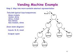 Vhdl Code For Vending Machine With State Diagram Enchanting ECNG48 Digital Electronics Ppt Video Online Download