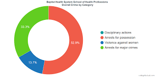 How Safe Is Baptist Health System School Of Health