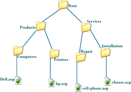 URL directory (folder name) structure