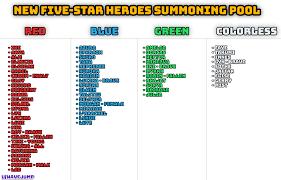 Summoning Chart I Made A Quick Chart Using Data From U Yoahu Five Star