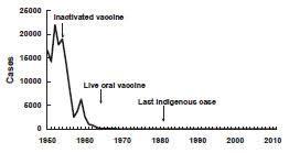 Polio Vaccine Chart Pinkbook Polio Epidemiology Of Vaccine Preventable