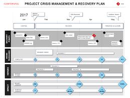 Project Management Flow Chart Pdf Project Nagement Communication Plan Template Excel Example