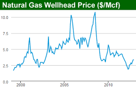 Ohio Natural Gas Prices Chart Decline Of Natural Gas Well Production And Royalties Over Time