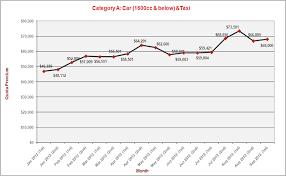 Motorcycle Coe Chart Singapore Buzz Blog 7 Coe Prices Coe Prices Drop Across