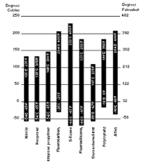 Temperature Range Durometer Charts Monroe Seals
