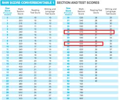53 Sat Math Raw Score Conversion Table Sat Table Math