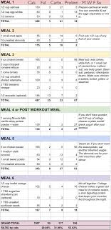 30 day low carb meal plan best 25 carb cycling diet plan ideas on pinterest carb cycling