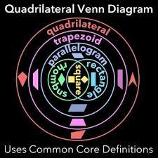 Venn Diagram Of Quadrilaterals Quadrilateral Venn Diagram Fifth Grade Math Math Teaching