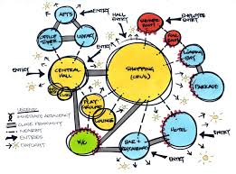 Bubble Diagram For Restaurant Design Before Information Architecture There Was Architecture