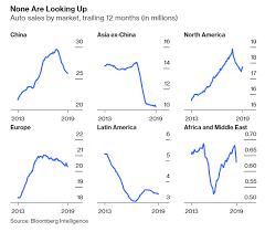 Walk Across America Chart The Global Auto Market Collapse In 4 Charts Zero Hedge