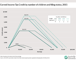 2016 Earned Income Credit Chart Eic Chart Penny And Rich
