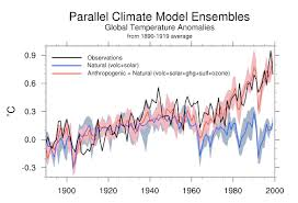 human fingerprints on climate change rule out natural cycles  here s a