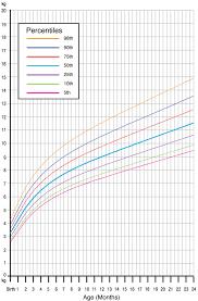 Baby Bmi Chart Infant Bmi Chart Qmsdnug Org