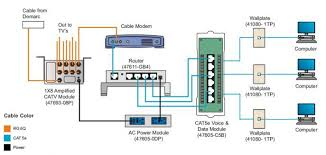 cat5e module wiring diagram cat5 wiring \u2022 free wiring diagrams rj45 socket wiring at Wiring Diagram For Ethernet Cable