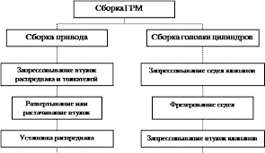Ремонт ГРМ При сборке ГРМ в процессе капитального ремонта может использоваться следующая последовательность операций