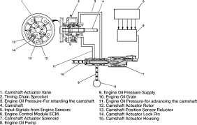 repair guides components systems variable camshaft timing oil fig