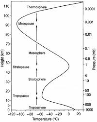 Temperature Vs Altitude Chart Speed Of Sound In Air Temperature Barometric Pressure