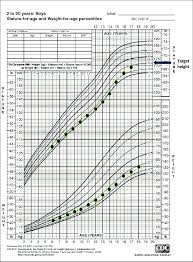 Child Weight Chart As Per Age A Representative Growth Chart For A Child With Familial