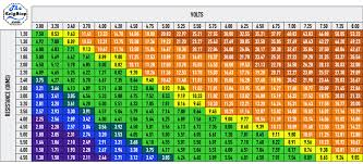 Vape Wattage Chart Sub Ohm Vaping Sweet Spot Chart Bedowntowndaytona Com