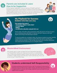 ste m playbook for teens