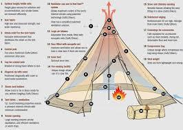 Unique Design Features Designed Into Tentipi Nordic Tipi Tents