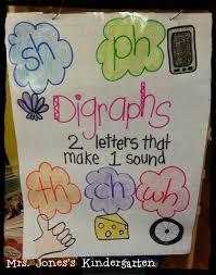 Consonant Blends Anchor Chart Beginning Blends And Digraphs Chart Black White Blends