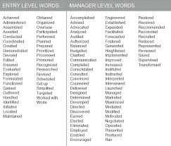 list of action words for resume resume example strong action verbs resume  action words verbs to