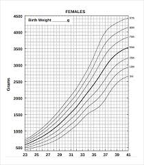 Weight Chart For Girls Sample Weight Chart For Girl 6 Documents In Pdf Word