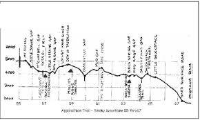 Gap Mileage Chart