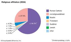 Africa Religion Pie Chart Crace D Africa Glogster Edu Interactive Multimedia Posters