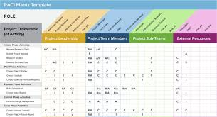 Raci Chart For Agile Projects Raci Matrix Template Project Management Templates Project