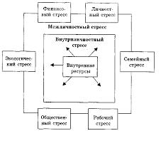 Профессиональный стресс и психосоматические заболевания людей  Области стресса в повседневной жизни