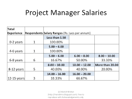 Unofficial Salary Survey