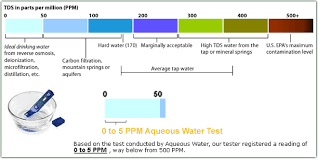 Drinking Water Tds Level Chart Purified Drinking Water Tds Chart Drinking Water Drinks