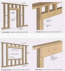Image Rough Pacific Northwest National Laboratory Framing Doors And Window Carpentry Tips