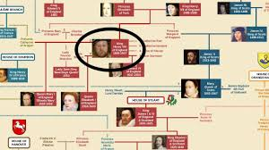 British Royal Family Tree - YouTube