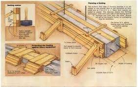 synopsis this article explains how the author builds concrete forms for footings and walls on site the process is designed for a small crew and offers an