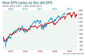 The 17 6 Year Stock Market Cycle Secular Bear Market Vs