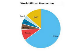 Silicon Metal Price Chart Silicon 2019 World Market Review And Forecast To 2028