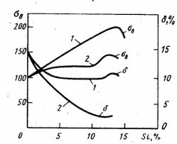 Контрольные по материаловедению Вариант Вопрос  Механические свойства сплава al si 1 после модифицирования 2 до модифицирования