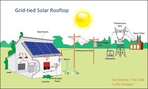 solar energy diagram of how it works solar image solar energy diagram of how it works solar image wiring diagram