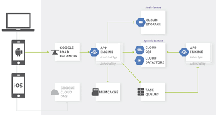 google diagram app wiring diagram expert the position of google load balancer in google app engine standard google diagram app