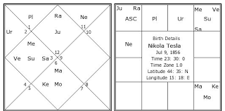 Nikola Tesla Birth Chart Nikola Tesla Kundli Horoscope